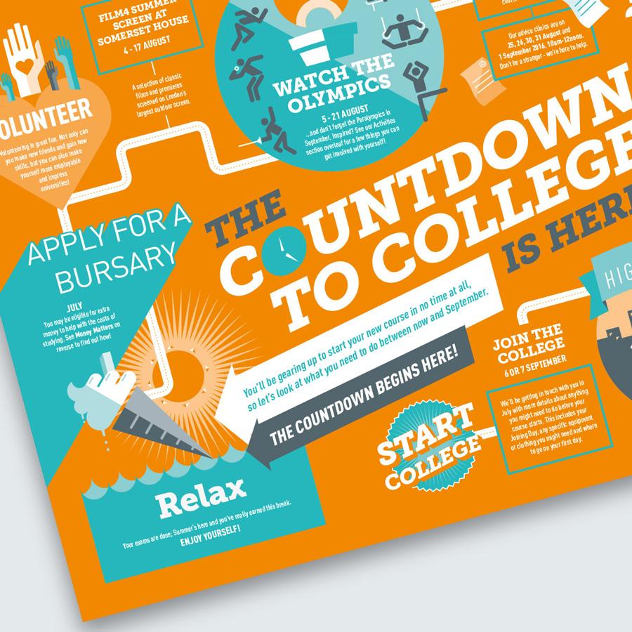 Advertising campaign design Farnborough College