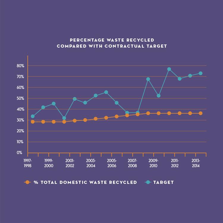 Annual report graph designs Island Waste